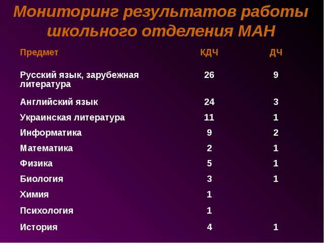 Мониторинг результатов работы школьного отделения МАН ПредметКДЧДЧ Русский...