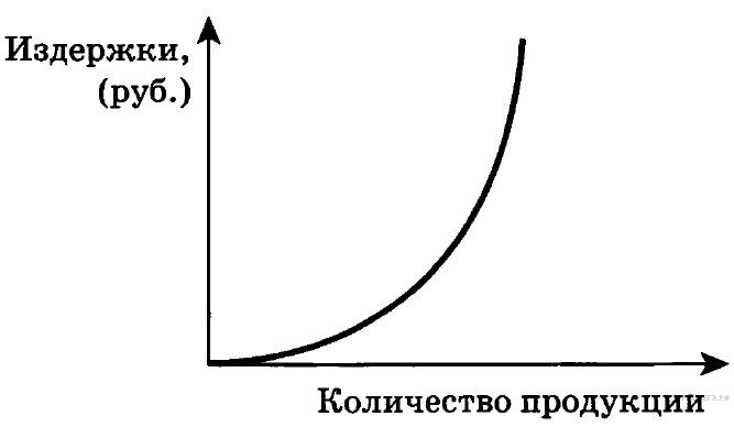 http://soc.reshuege.ru/get_file?id=3033