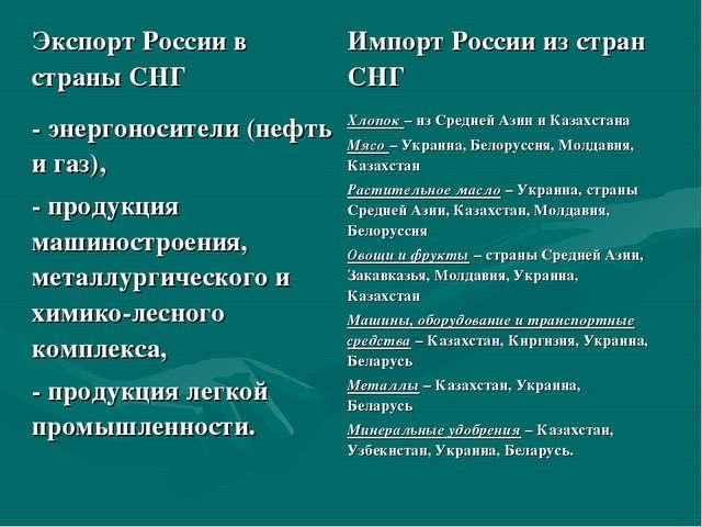 Экспорт России в страны СНГИмпорт России из стран СНГ - энергоносители (нефт...