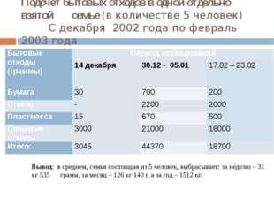 Подсчёт бытовых отходов в одной отдельно взятой       семье (в количестве 5 ч