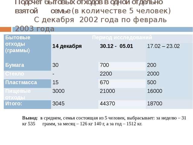 Подсчёт бытовых отходов в одной отдельно взятой       семье (в количестве 5 ч...