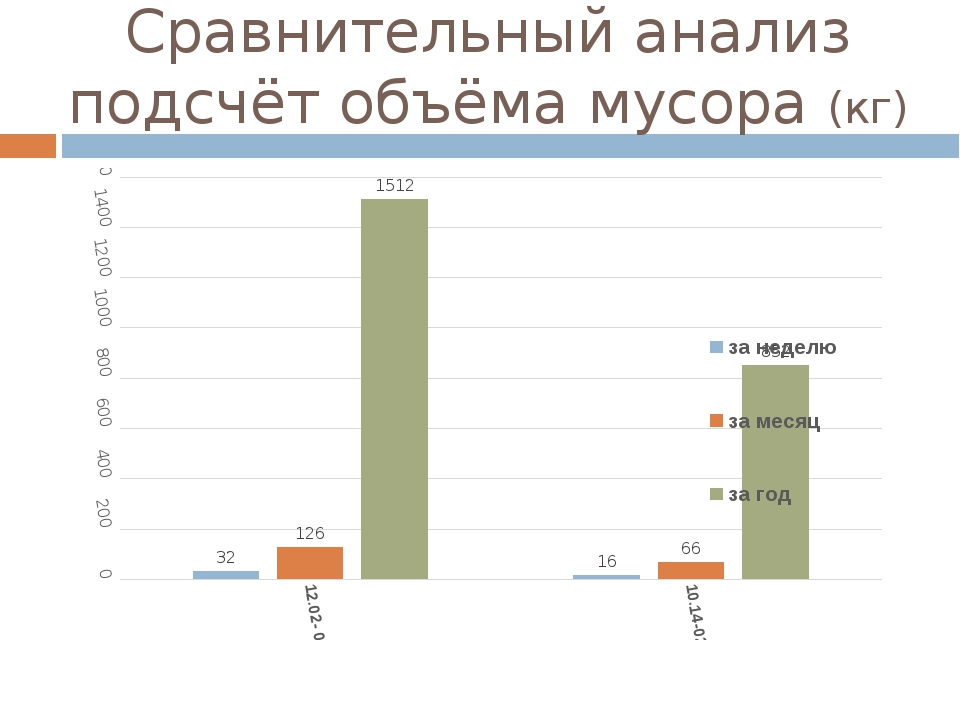 Сравнительный анализ подсчёт объёма мусора (кг)