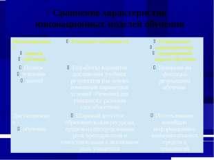 Сравнение характеристик инновационных моделей обучения Инновационныемодели об
