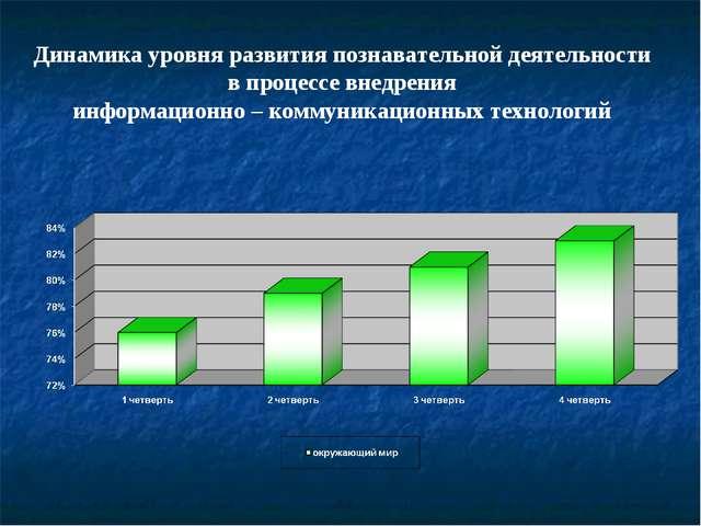 Динамика уровня развития познавательной деятельности в процессе внедрения инф...