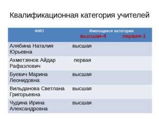 Квалификационная категория учителей ФИО Имеющаяся категория высшая-4первая-1