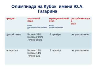 Олимпиада на Кубок имени Ю.А. Гагарина предмет школьный Этап Кол-во участнико