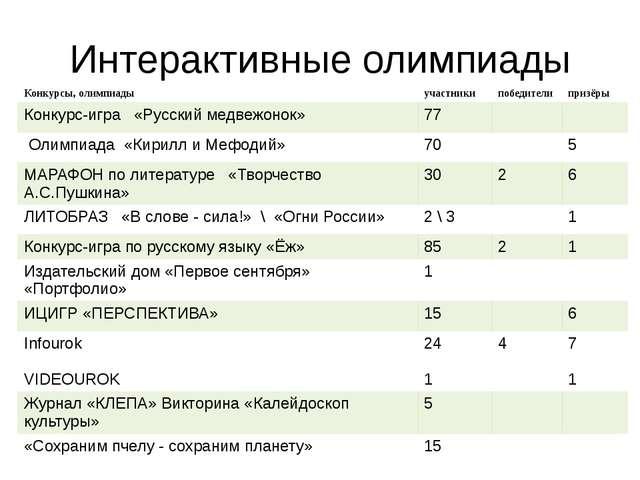 Интерактивные олимпиады Конкурсы, олимпиады участники победители призёры Конк...