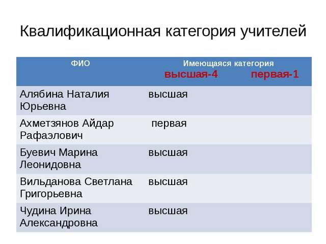 Квалификационная категория учителей ФИО Имеющаяся категория высшая-4первая-1...