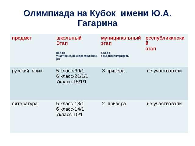 Олимпиада на Кубок имени Ю.А. Гагарина предмет школьный Этап Кол-во участнико...