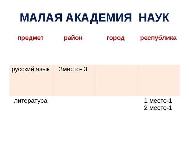 МАЛАЯ АКАДЕМИЯ НАУК предмет район город республика русский язык 3место- 3 лит...