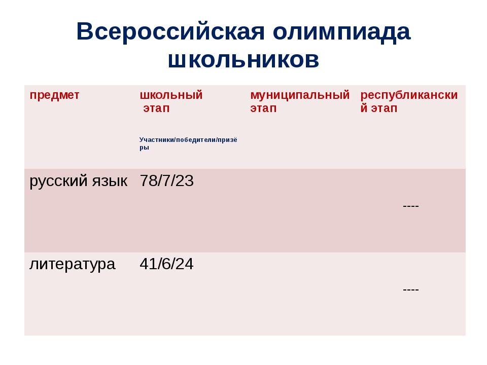 Всероссийская олимпиада школьников предмет школьный этап Участники/победители...
