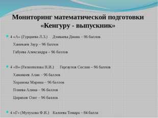 Мониторинг математической подготовки «Кенгуру - выпускник» 4 «А» (Гурциева Л.