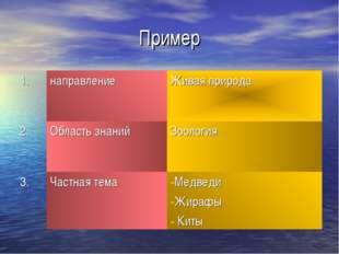 Пример 1.направлениеЖивая природа 2.Область знанийЗоология 3.Частная тем