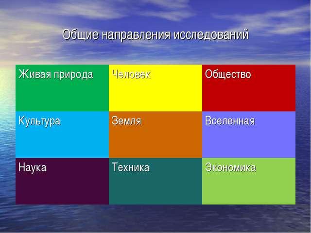 Общие направления исследований Живая природаЧеловек Общество Культура Земл...