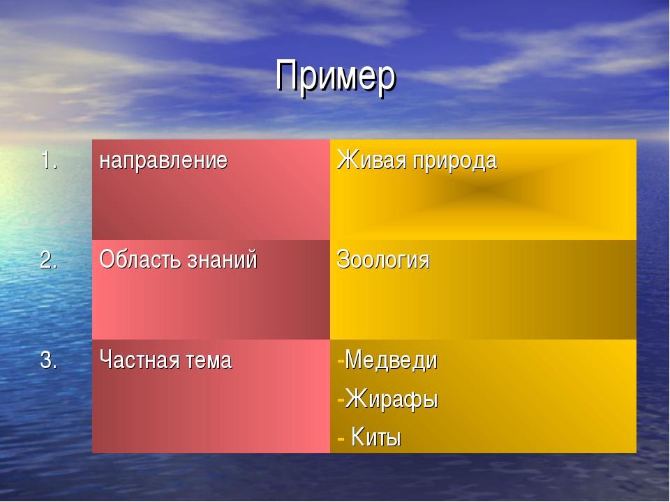 Пример 1.направлениеЖивая природа 2.Область знанийЗоология 3.Частная тем...