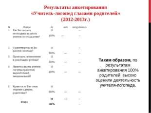 Результаты анкетирования «Учитель-логопед глазами родителей» (2012-2013г.) Та