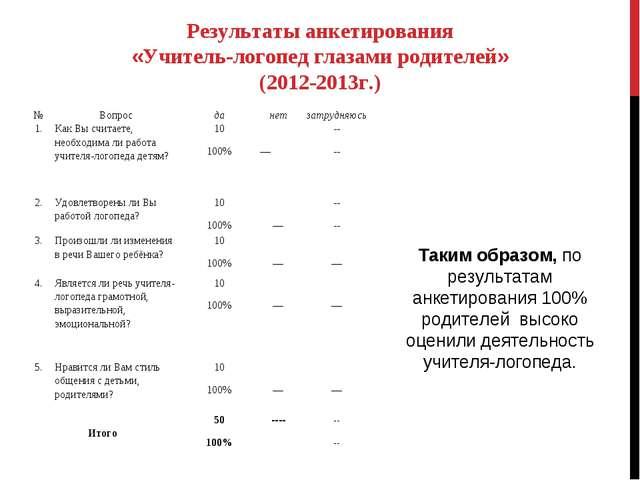 Результаты анкетирования «Учитель-логопед глазами родителей» (2012-2013г.) Та...