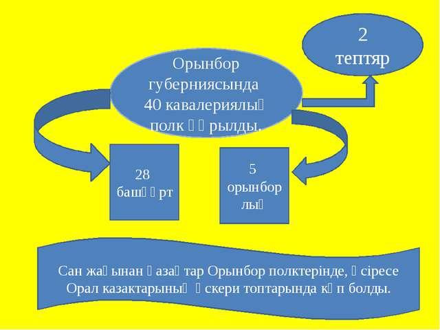Сан жағынан қазақтар Орынбор полктерінде, әсіресе Орал казактарының әскери то...