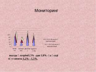 Мониторинг жылда үлгерімі1,5% -дан 1,8%.-ға өседі оқу сапасы 1,2% - 1,5%.