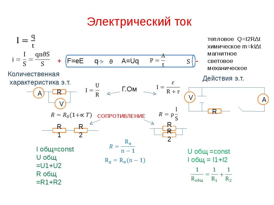 Электрический ток   тепловое Q=I2R∆t химическое m=kI∆t магнитное световое м...