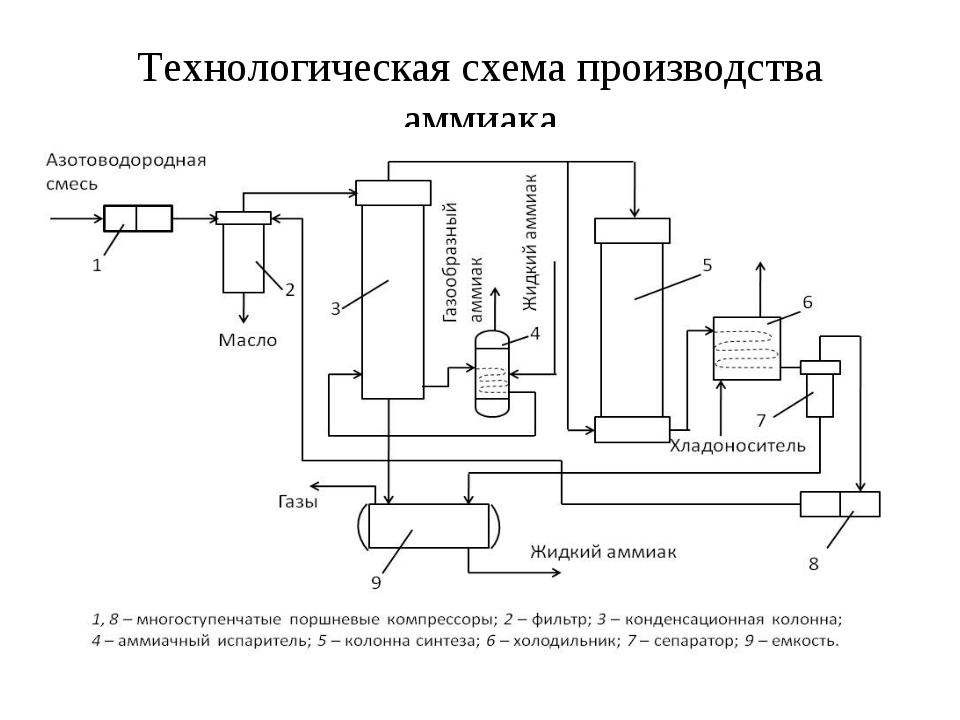 Технологическая схема производства аммиака