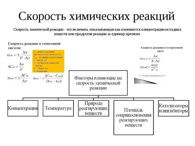 Скорость химических реакций Скорость химической реакции - это величина, показ...