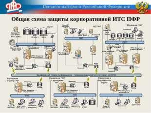 Общая схема защиты корпоративной ИТС ПФР