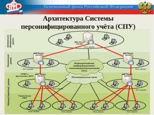 Архитектура Системы персонифицированного учёта (СПУ)