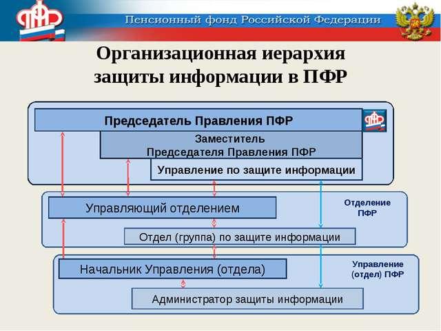 Организационная иерархия защиты информации в ПФР Председатель Правления ПФР З...