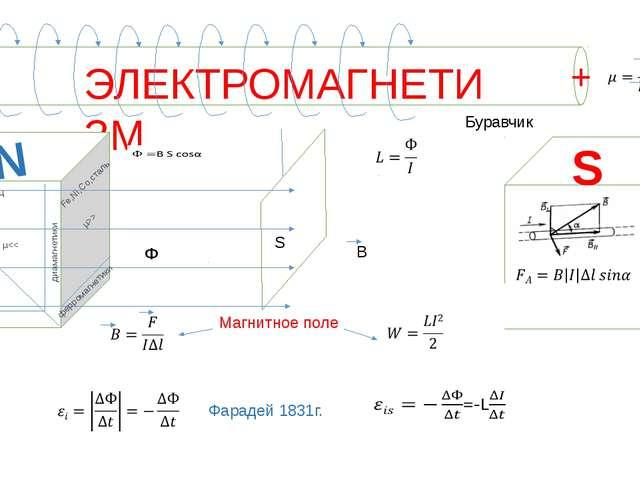 ЭЛЕКТРОМАГНЕТИЗМ + - Буравчик B Ф S S N ферромагнетики Fe,Ni,Co,сталь µ>> ди...