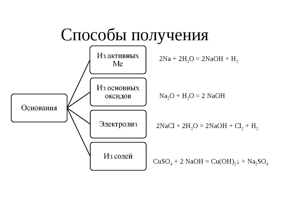 Способы получения CuSO4 + 2 NaOH = Cu(OH)2↓ + Na2SO4 2Na + 2H2O = 2NaOH + H2...