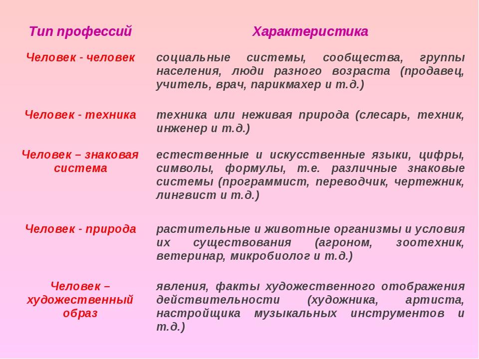Определите, к каким группам относятся рекомендованные вам ранее профессии (упражнение 14) (пример)