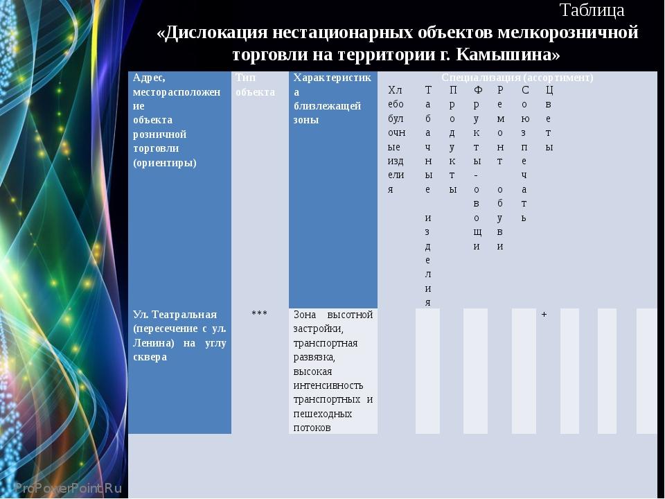 Таблица «Дислокация нестационарных объектов мелкорозничной торговли на терри...