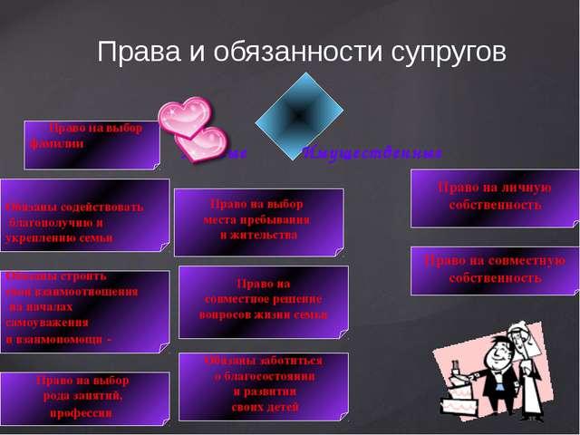 Права и обязанности супругов Личные Имущественные Право на выбор фамилии Обяз...