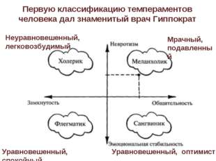 Первую классификацию темпераментов человека дал знаменитый врач Гиппократ Неу