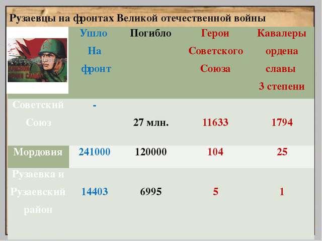 Рузаевцы на фронтах Великой отечественной войны  Ушло На фронт Погибло Герои...