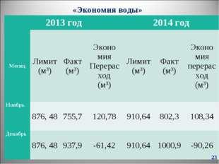 «Экономия воды» * 2013 год2014 год МесяцЛимит (м3)Факт (м3)Эконо мия Пер