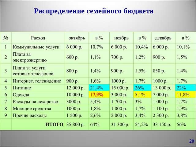 Распределение семейного бюджета *