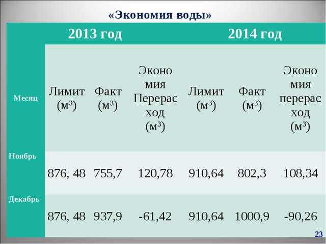 «Экономия воды» * 2013 год2014 год МесяцЛимит (м3)Факт (м3)Эконо мия Пер...