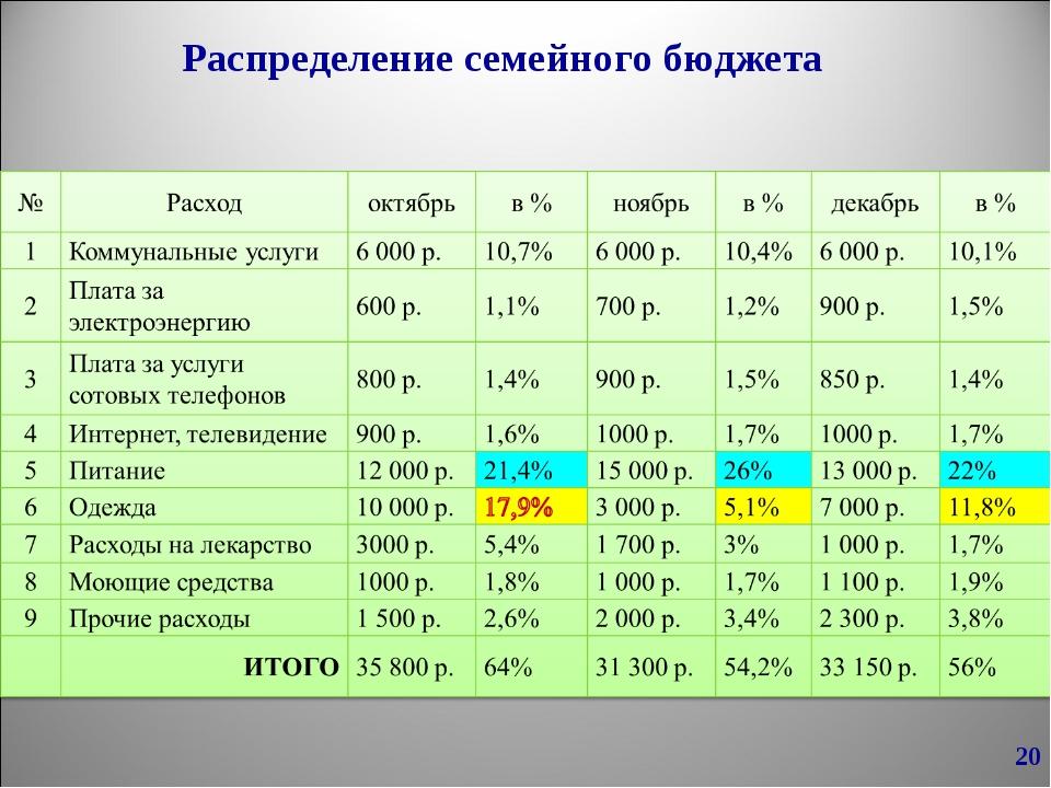 Таблица бюджета дохода и расхода