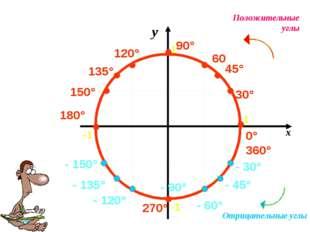 30° 60 90° 0° 360° 180° 270° 45° Положительные углы Отрицательные углы - 30°