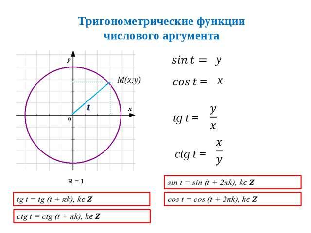 M(x;y) t tg t = ctg t = Тригонометрические функции числового аргумента у х R...