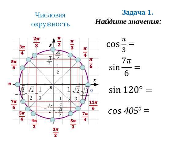 Задача 1. Найдите значения: Числовая окружность cos 4050 =