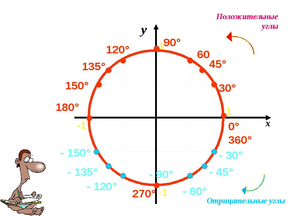 30° 60 90° 0° 360° 180° 270° 45° Положительные углы Отрицательные углы - 30°...