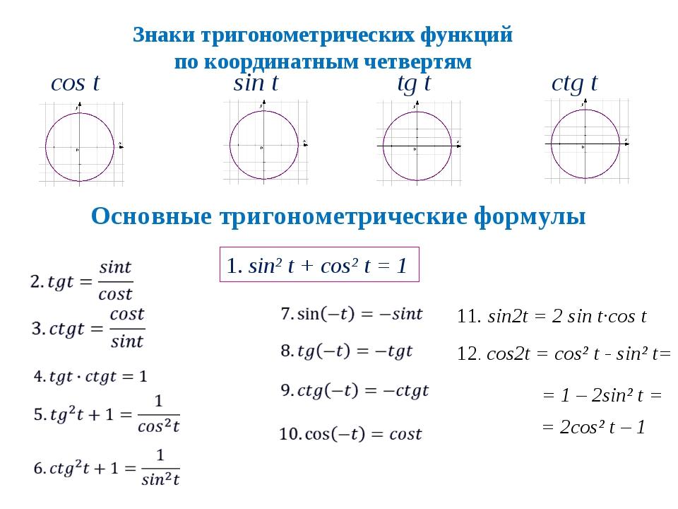 Знаки тригонометрических функций по координатным четвертям сtg t Основные три...