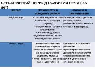 СЕНСИТИВНЫЙ ПЕРИОД РАЗВИТИЯ РЕЧИ (0-6 лет) Возраст Возможности и поведение ре