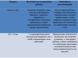 Возраст Возможности и поведение ребенка Описание и рекомендации около 1,5 лет