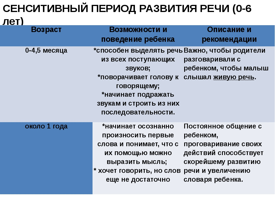 СЕНСИТИВНЫЙ ПЕРИОД РАЗВИТИЯ РЕЧИ (0-6 лет) Возраст Возможности и поведение ре...
