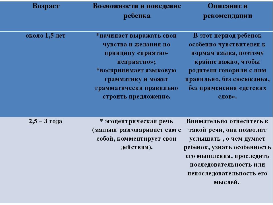 Возраст Возможности и поведение ребенка Описание и рекомендации около 1,5 лет...