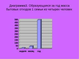 Диаграмма3. Образующаяся за год масса бытовых отходов 1 семьи из четырех чело